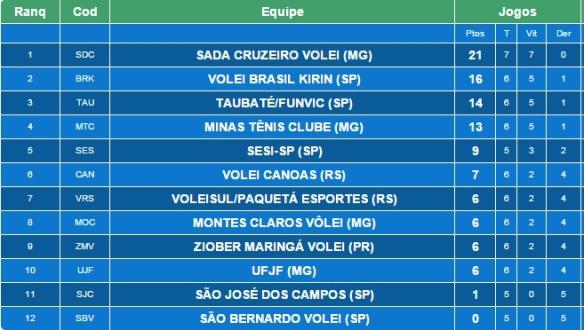 _ (Fonte: CBV- Confederação Brasileira de Vôlei)