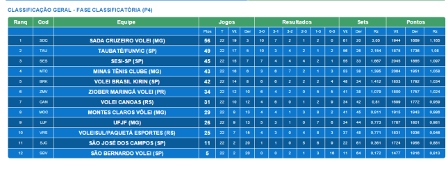 Equipes classificadas para os playoffs da Superliga 2014/2015. ( Fonte: CBV)