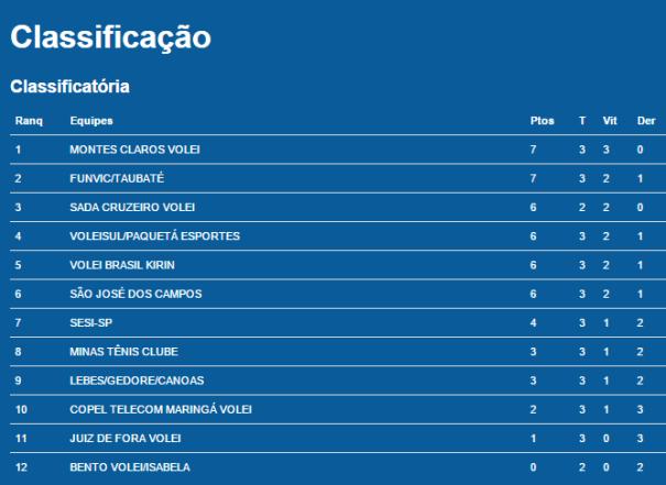 classificacao_rodada3