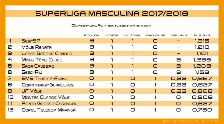 classificacao_2017-2018_1arodadaturno_15-10-17