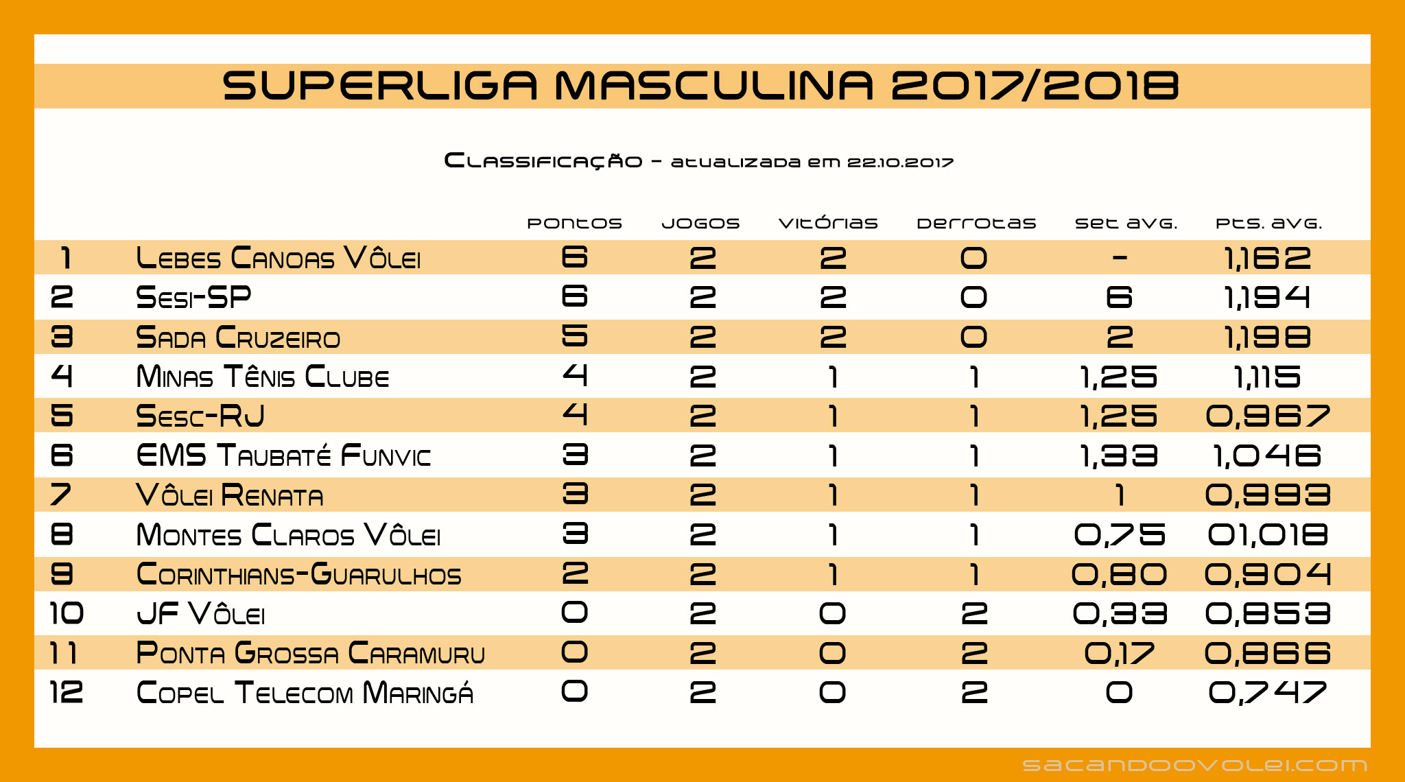 classificacao_2017-2018_2arodadaturno_22-10-17