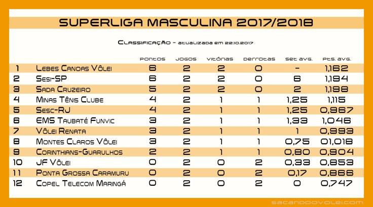 classificacao_2017-2018_2arodadaturno_22-10-17